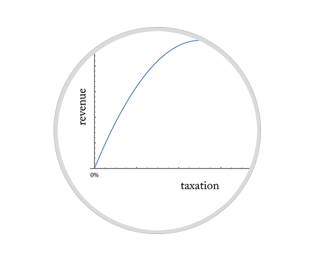 The Other Laffer Curves